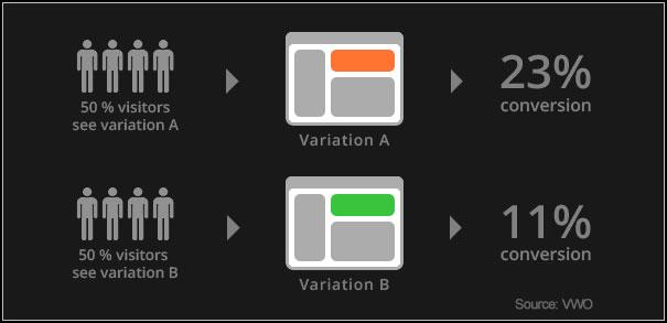 AB-Testing_VWO
