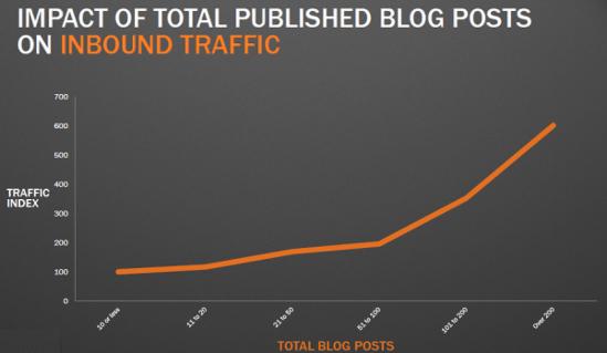 blog impact on site traffic chart