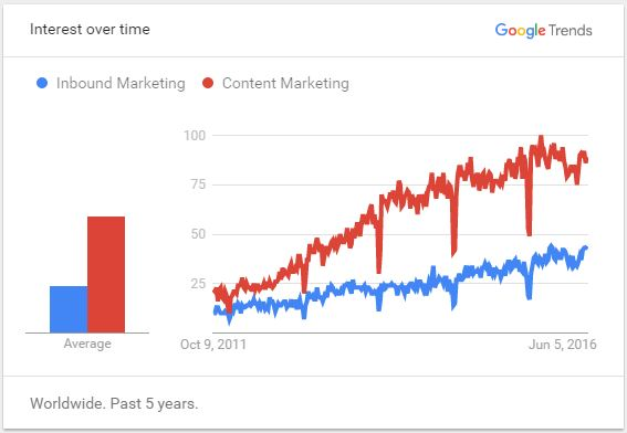 Inbound Marketing Google Trends