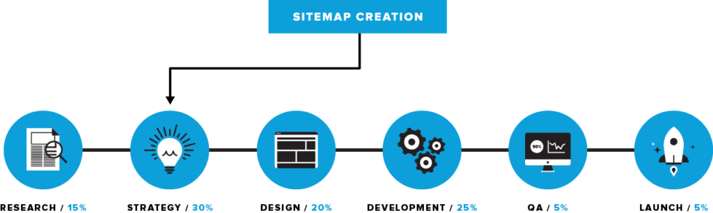 web_process_horizontal_sitemaps