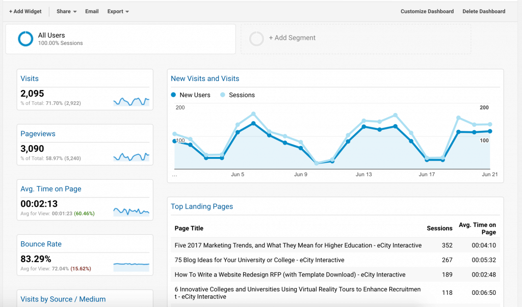 Blogger Dashboard Google Analytics