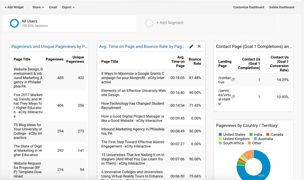 Content Analysis Google Analytics Dashboard