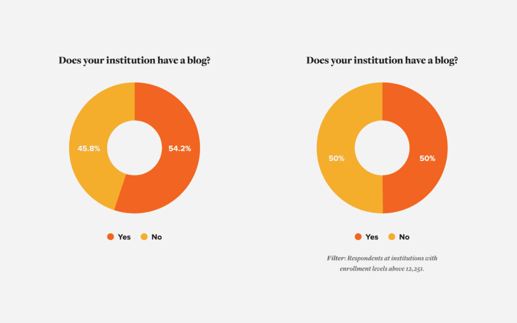 Chart Document Percentage of Respondents Participating in Higher Education Blogging