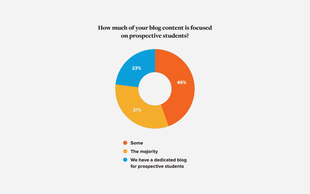 Higher Education Blogging Target Audience