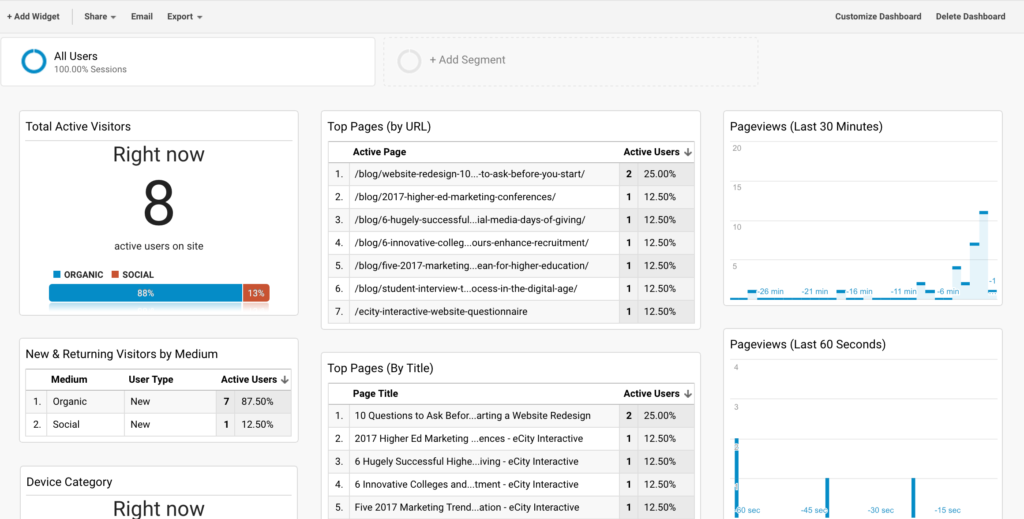 Realtime Google Analytics Dashboard
