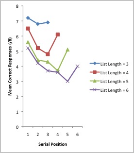 position graph