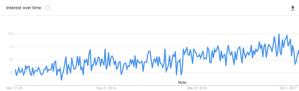 Marketing Automation Google Trends Chart 2014-2018