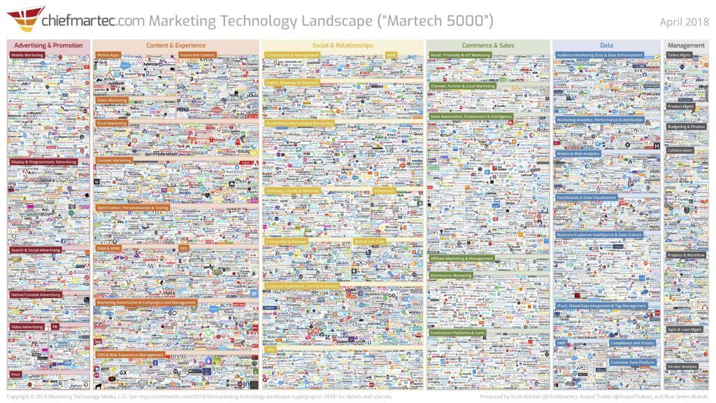 Martech Graphic